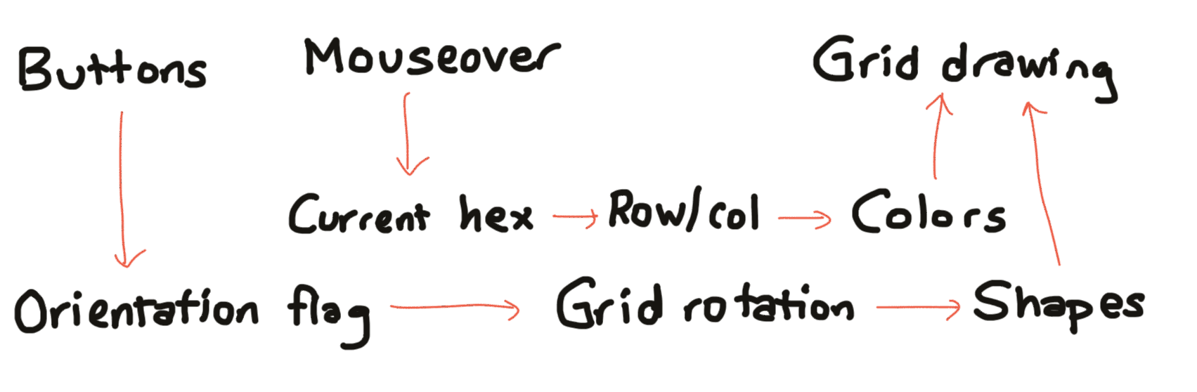 Flow diagram for hexagon page