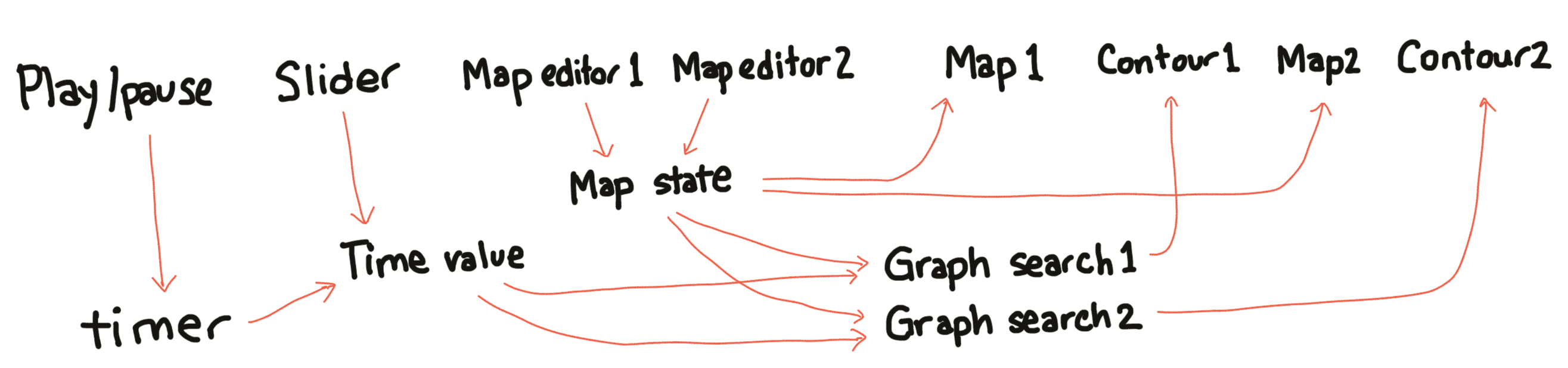 Flow diagram for pathfinding